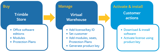 Software License Key